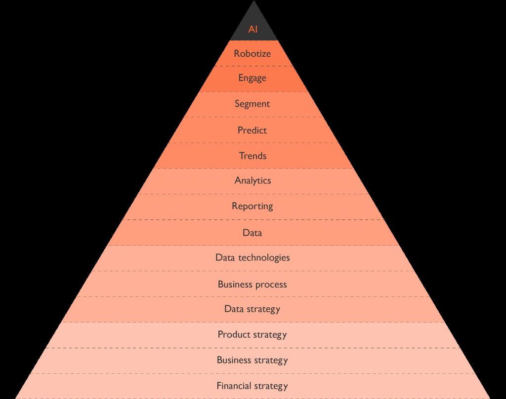 DataZ Pyramid